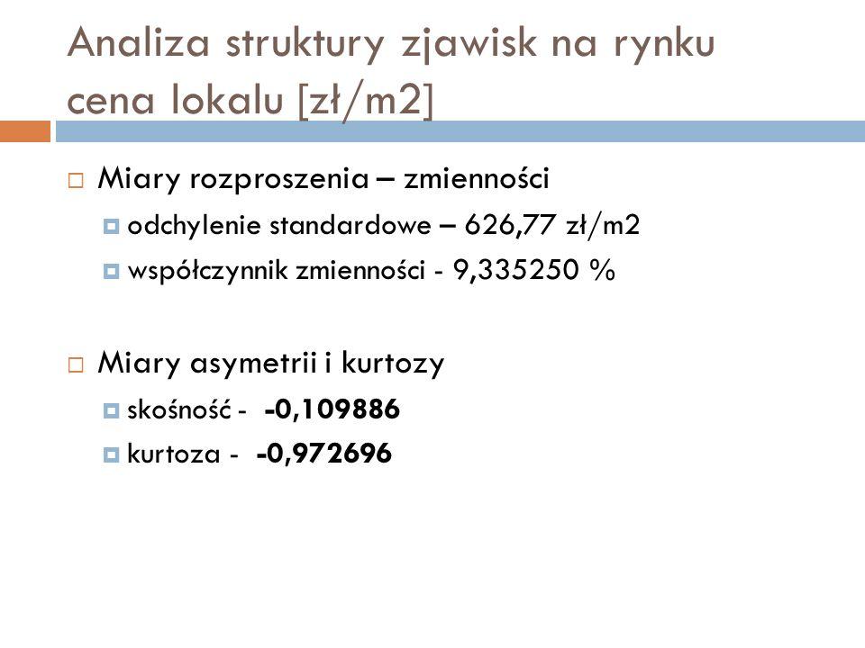 Analiza struktury zjawisk na rynku cena lokalu [zł/m2]